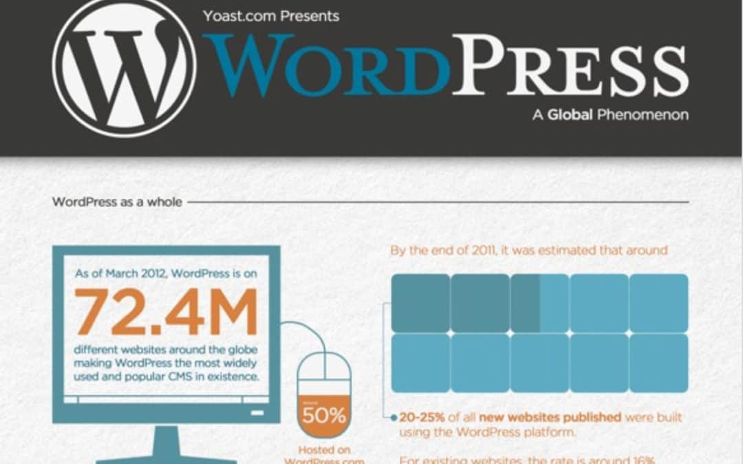 WordPress Dominates Web